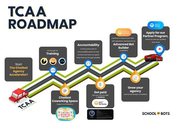 TCAA-Roadmap